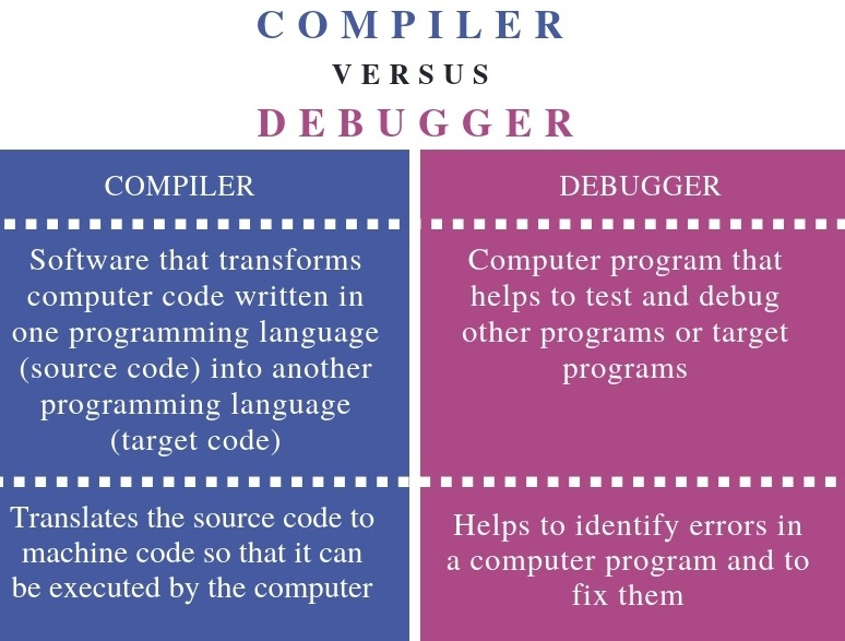 What Is The Difference Between Compiling and Debugging?