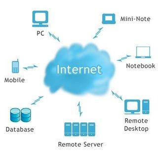 Cloud Computing: A New Paradigm
