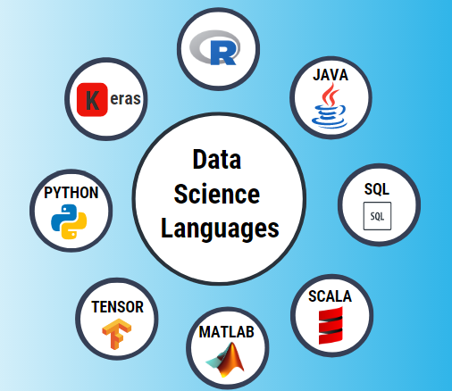 Programming Languages of Data Science
