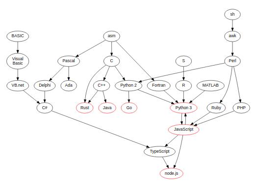 Programming Language Migration Path
