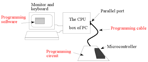 Microcontroller Programming Tutorial Will Surely Assist You In More Ways Than One