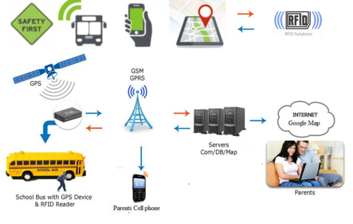 High-End RFID School Attendance System – A Smart Move For Schools
