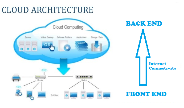 Five Considerations When Evaluating Cloud Computing Architectures