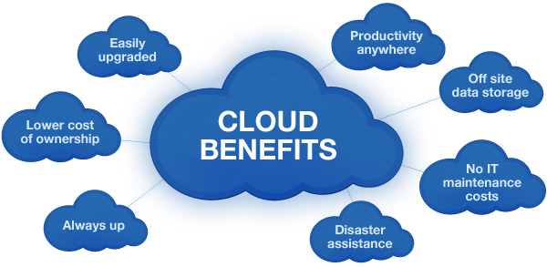 Top Benefits Of Cloud Computing For Every Business