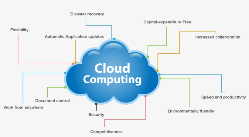 Top Five Benefits of Cloud Computing for Small Business
