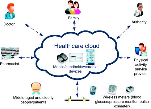 Can Cloud Computing Take On The Healthcare Industry?
