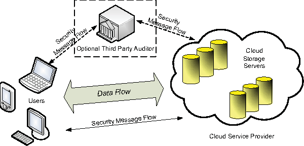 Latest trends in Secure Data Storage using Cloud Computing