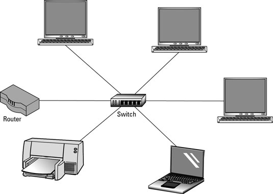 Network Switch Selection - How to Select a Network Switch