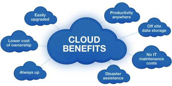 Why Should Your Business Benefit From Cloud Computing?