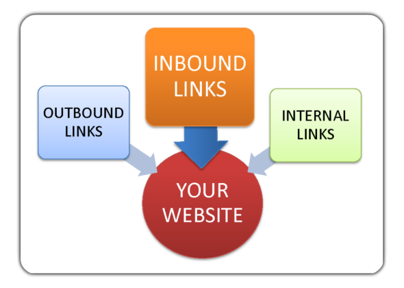 Backlink Building: What Are Inbound and Outbound Links?
