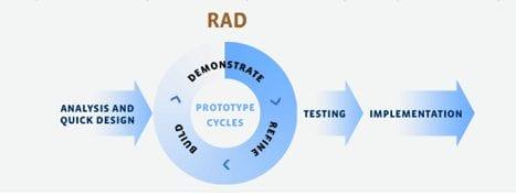 Rapid Application Development - A Quick Methodology