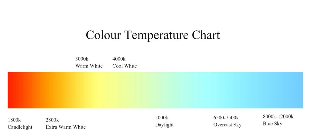 What Kind of Color Temperature to Use in an Office