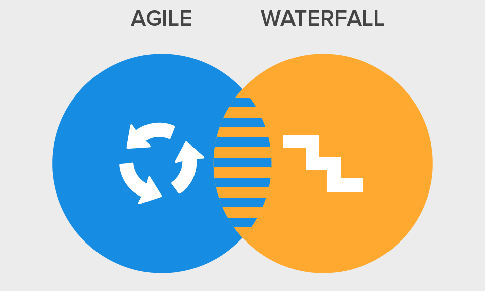 The Nature of Software Development Methodologies - Cowboy, Waterfall and Agile