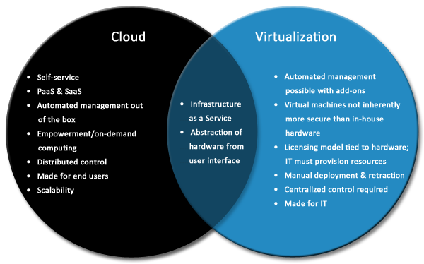 Relationship Between Cloud Computing and Virtualization