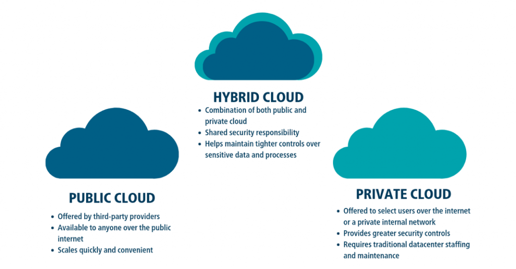 What Is Cloud Computing and What Are Public, Private and Hybrid Clouds?