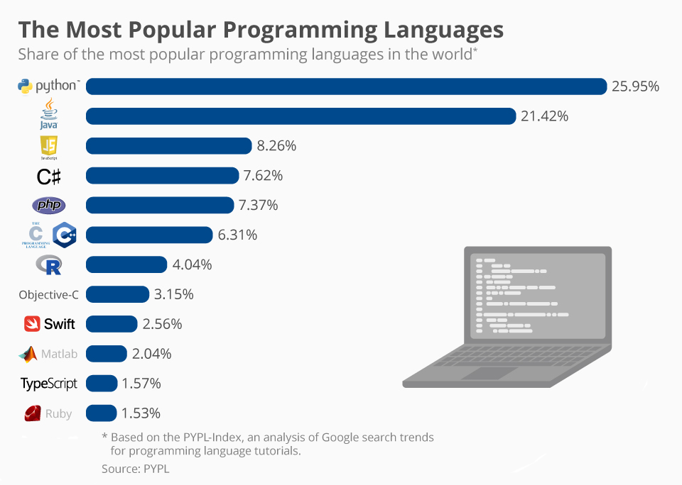 Software Languages: Is Popularity Important?
