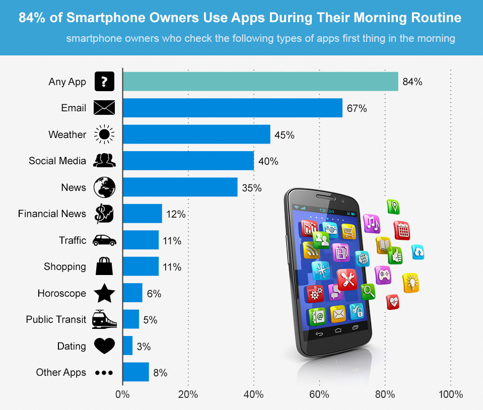 Uses Of Mobile Applications For Smart Phones