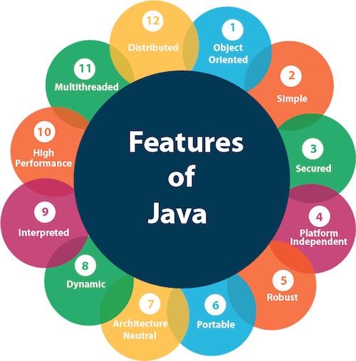 Features Of Java Programming