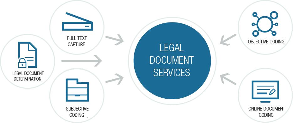 Legal Coding