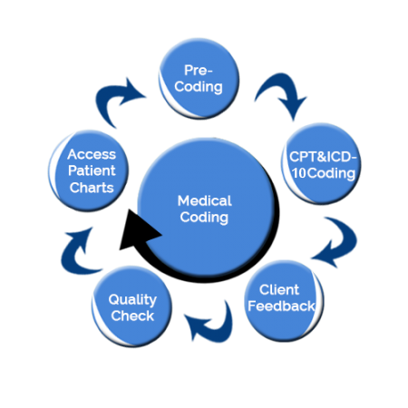 Advantages of Offshore Medical Coding
