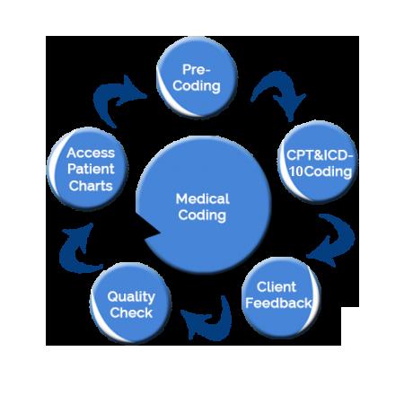 Medical Coding - Pros of Having Medical Coding
