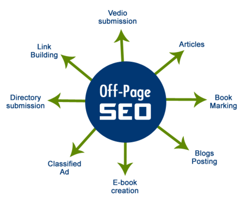 What Is Off-Page SEO and Why Are Backlinks So Important in 2020?