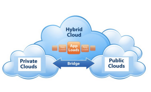 Top 5 Reasons Why Your Company Should Transition to Private Cloud Computing