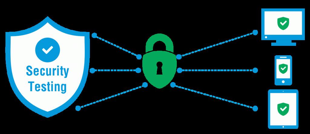 Application Security Testing Basics
