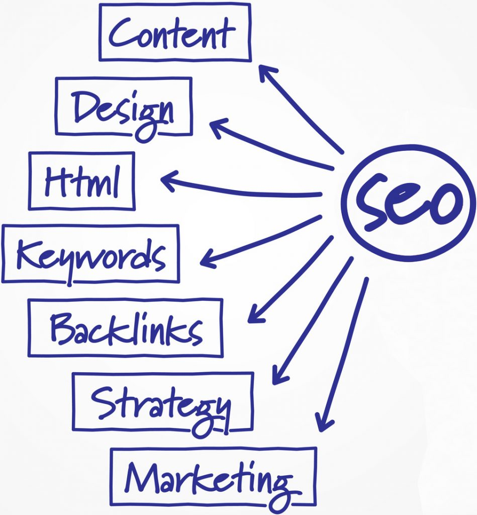 Search Engine Optimization For Beginners,