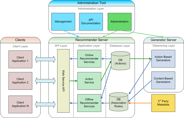 3 Types Of Web Application Architecture