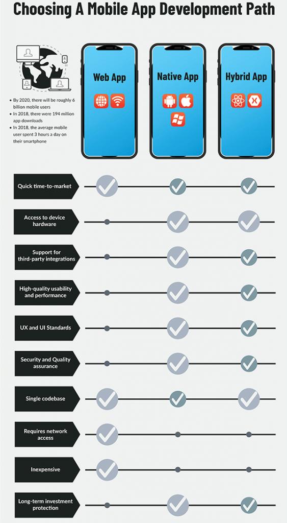 Comparison Chart for Mobile App Development Methods